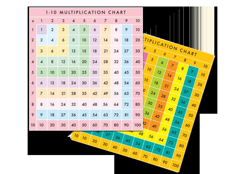 multipication worksheet